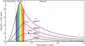 Black Body Radiation Curves