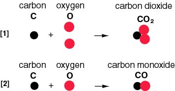 how to make carbon dioxide to carbon monocide