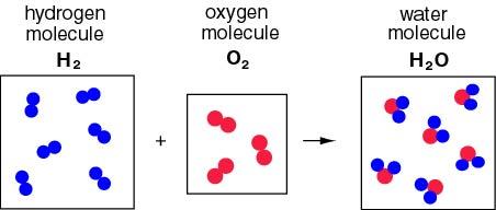 Hydrogen Gas Equation
